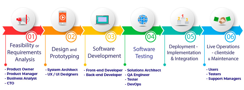 Join Mastering Software Development Life Cycle.